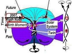 Современная физика - сплошное надувательство