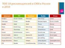 Названы крупнейшие рекламодатели Рунета за 2010 год