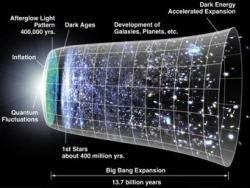Астрономы ждут от Вселенной четвертого измерения
