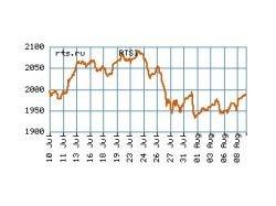 Индекс РТС превысил 2000 пунктов