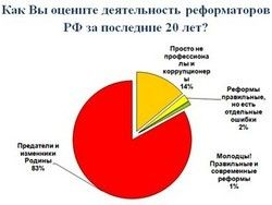 В России 20 лет реформ: каков их результат для народа?