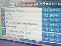 В Свердловской области проголосовало 115% жителей
