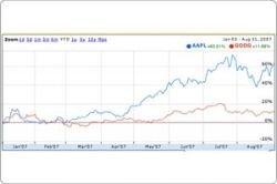 По рыночной капитализации Apple превзошла Google