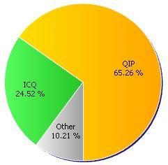 QIP обогнал по популярности ICQ