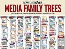 Интернет-доходы медиа подросли на 22,7%