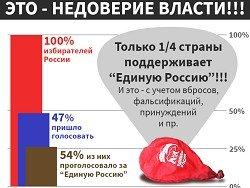 Итоги выборов: народ не доверяет власти. Что делать?