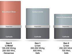 Новые батареи в три раза увеличат запас хода электромобилей
