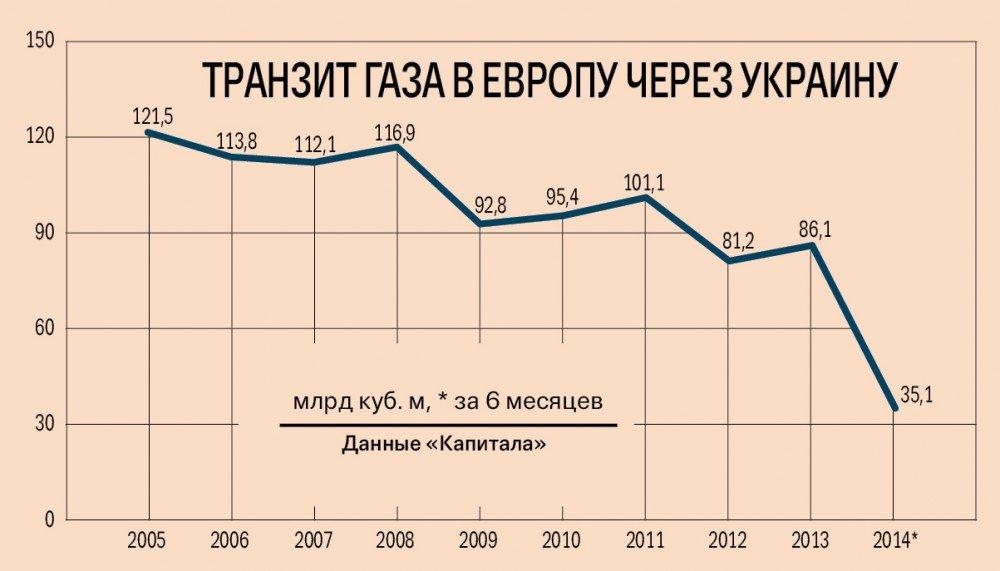 Армения идёт по украинскому сценарию