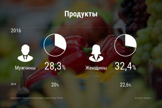 Средний чек россиян в магазинах достиг минимума за два года : Общество Newsland – комментарии, дискуссии и обсуждения новости.