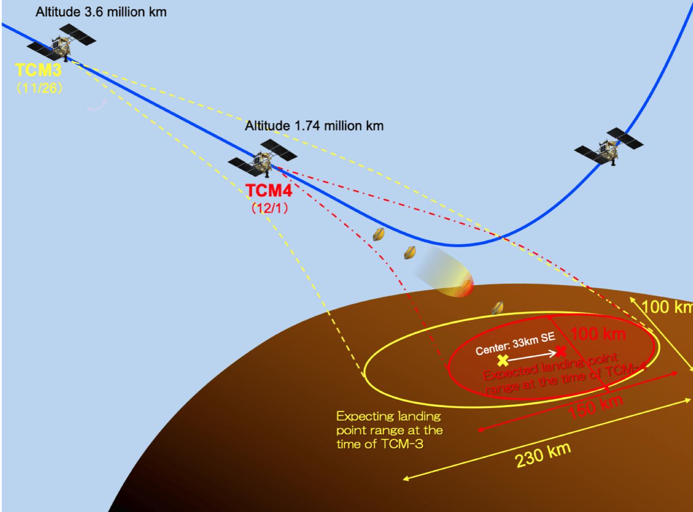 "Японский зонд ""Хаябуса-2"" сбросил на Землю капсулу с грунтом астероида Рюгу"